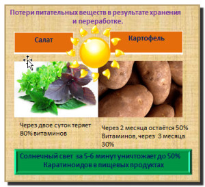потери питательных веществ